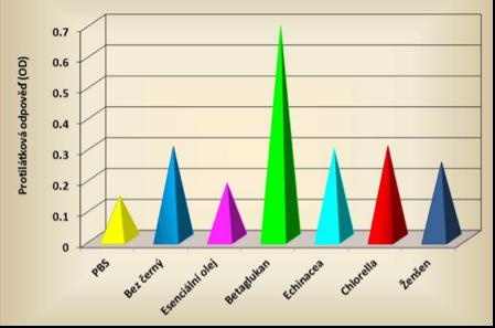 Mezi přírodními látkami pro podporu imunity vítězí betaglukany